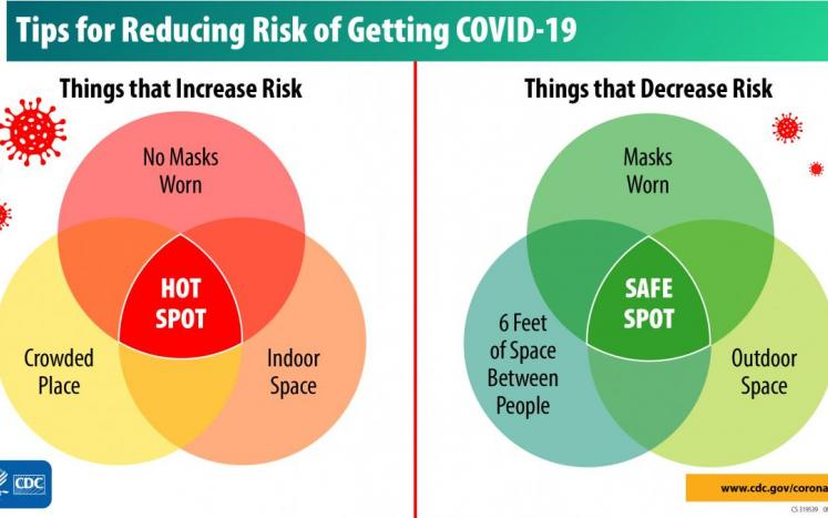 CDC picture on Tips for Reducing Risk of Getting COVID-19